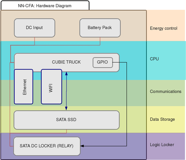 NN-CFA - Hardware Diagram